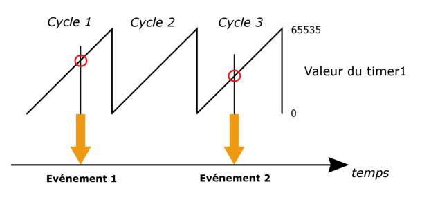 Règles de vitesse des événements de datation