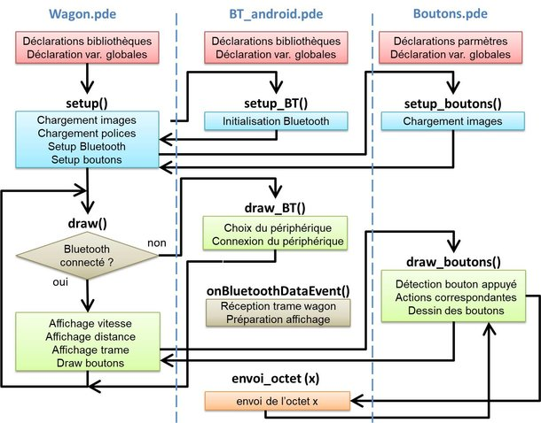 Figure 26 : Architecture logicielle de l'application Android
